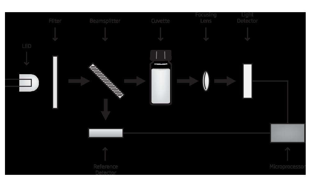 Sistem optic