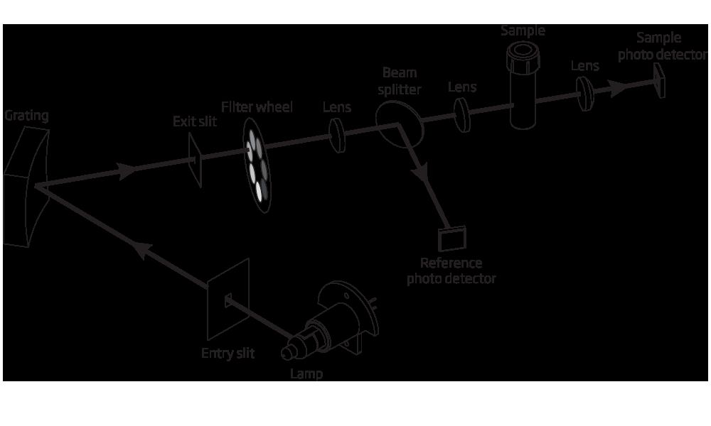 iris Sistem optic avansat cu fascicul divizat